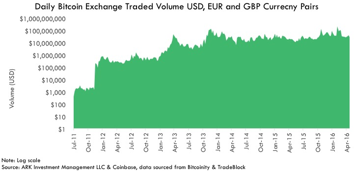 Graph Photo Daily Bitcoin Exchange Traded Volume USD, EUR and GBP Currency Pairs