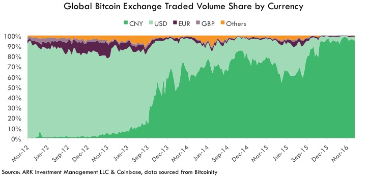 Graph Global Bitcoin Exchange Traded Volume Share by Currency
