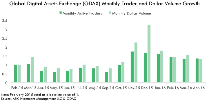 Graph Global Digital Assets Exchange GDAX Monthly Trader and Dollar Volume Growth
