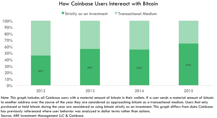 Graph How Coinbase Users Intereact with Bitcoin
