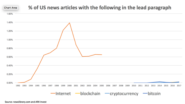 Graph showing the great number of articles about the internet compare to Blockchain, bitcoin and cryptocurrency