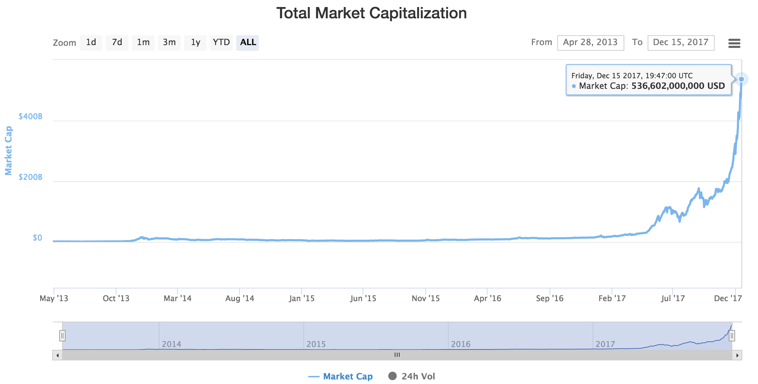 graph of cryptoassets value May 2013 to Dec 2017