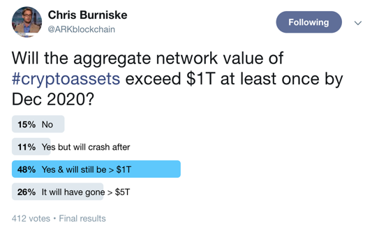 screen shot of Chis Burniske post 48% of his respondents voted that the value of the aggregated network value of crypto assets exceed $1T ar least once by Dec 2020