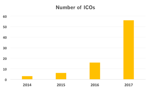 table showing number of ICOs yearly 2014-2017