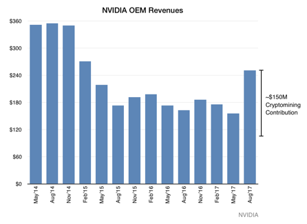 chart of NIVIDIA quarterly OEM Revenues May 2014-August 2017