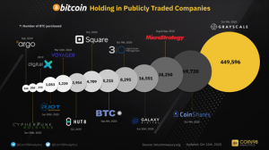 October 7 – October 13, 2020 | Public Companies Holding BTC, Digital Chamber of Commerce Webinar, and More